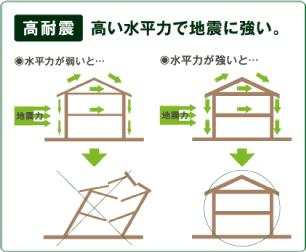 地震大国「日本」だから耐震性能は大事!!